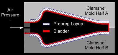 Composite Bladder Molding Support: Assistance Making Hollow